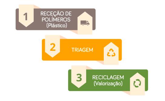 Processo de Reciclagem de Polímeros